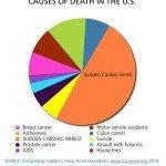 Sudden Cardiac Arrest pie chart